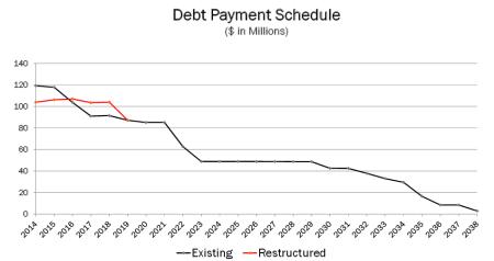 pisd_debt_service